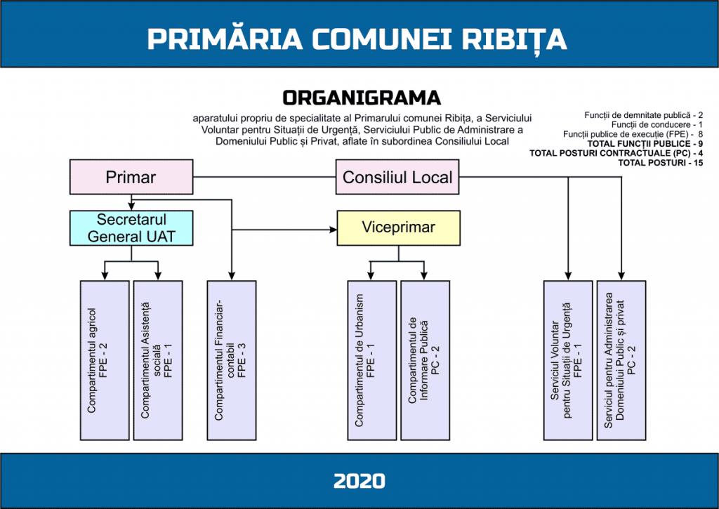 Organigrama - 2020